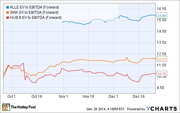 ALLE EV to EBITDA (Forward) Chart