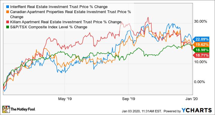 Canada Housing Market Crash 3 Tsx Reit Stocks To Buy The Motley Fool Canada