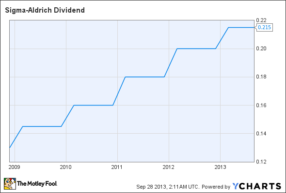 SIAL Dividend Chart