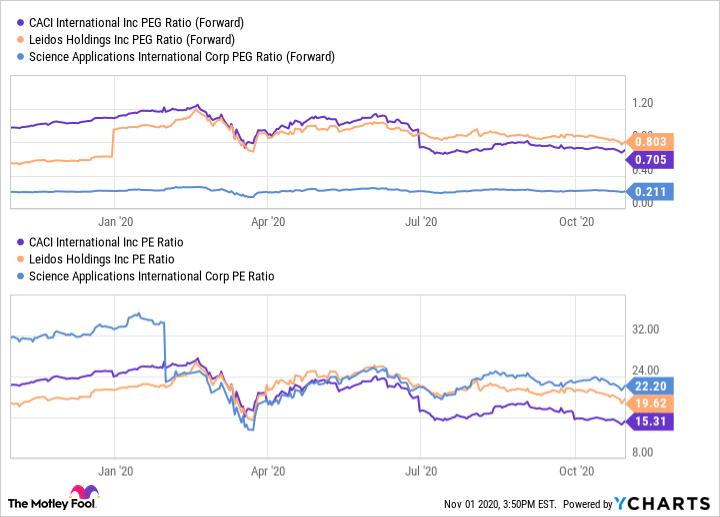 CACI PEG Ratio (Forward) Chart