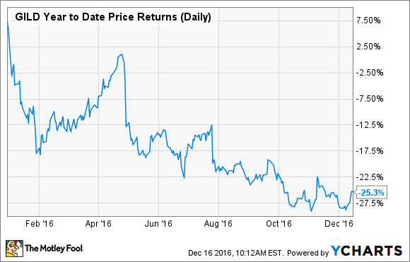 GILD Year to Date Price Returns (Daily) Chart