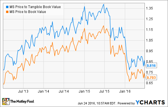 MS Price to Tangible Book Value Chart