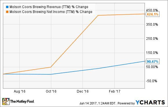 TAP Revenue (TTM) Chart