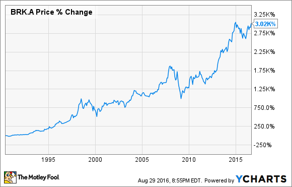 Brk A Stock Quote Inspiration 48 Reasons Berkshire Hathaway Stock Could Fall The Motley Fool