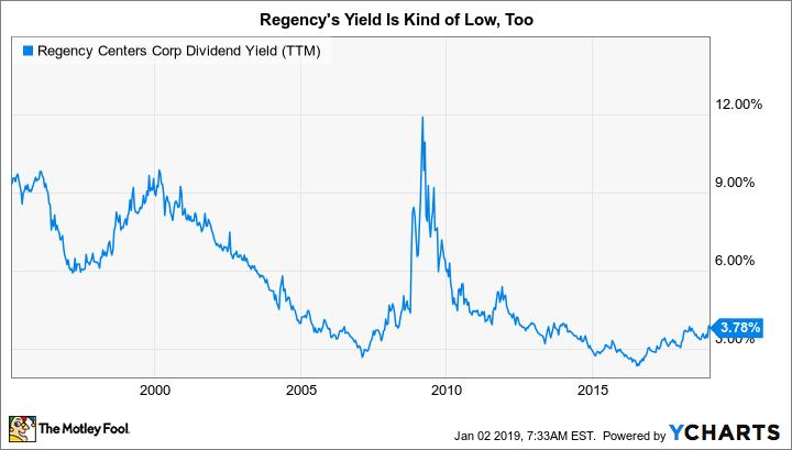 REG Dividend Yield (TTM) Chart