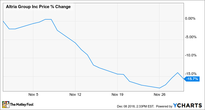 Why Altria Group Stock Lost 16 Last Month The Motley Fool