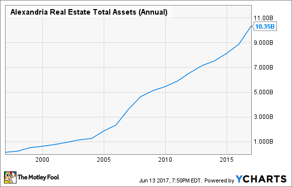 ARE Total Assets (Annual) Chart