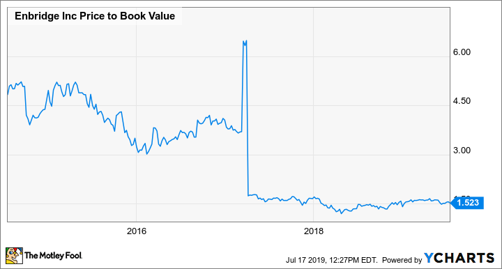 ENB Price to Book Value Chart