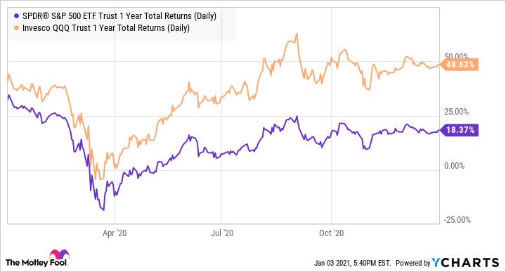 SPY 1 Year Total Returns (Daily) Chart