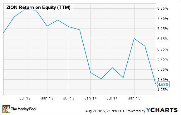 ZION Return on Equity (TTM) Chart