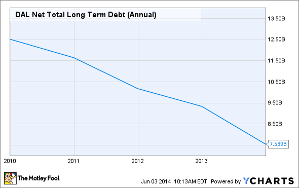 DAL Net Total Long Term Debt (Annual) Chart