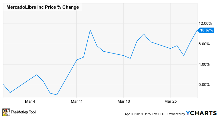 Why MercadoLibre Stock Climbed 10.7% in March