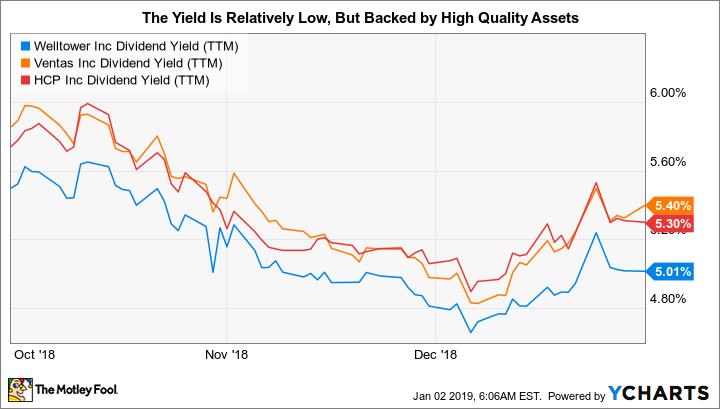 WELL Dividend Yield (TTM) Chart