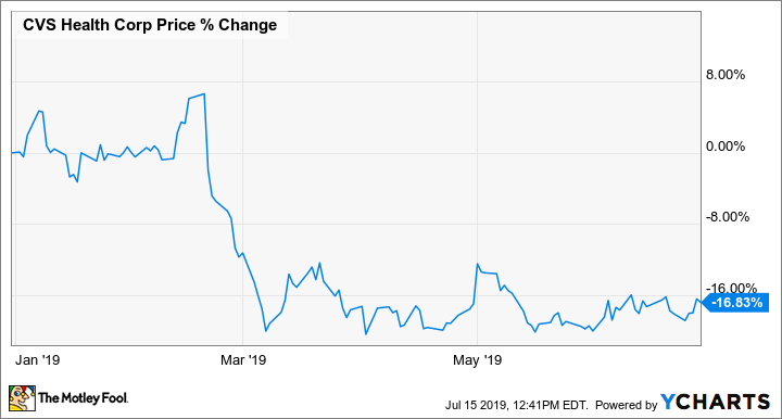 Why CVS Health Stock Lost 17% Through the First Half of 2019