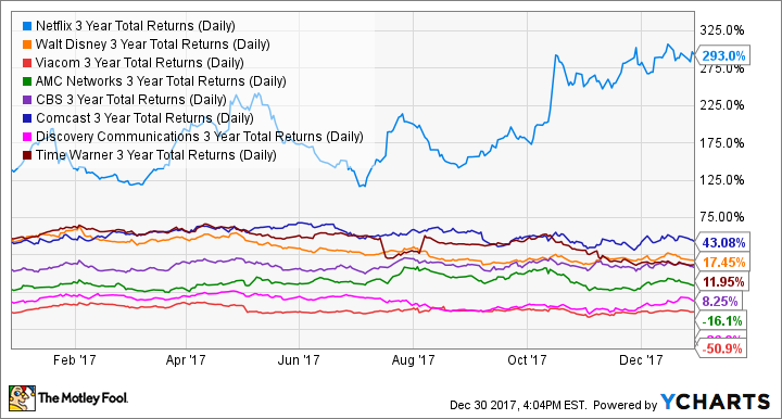 NFLX 3 Year Total Returns (Daily) Chart