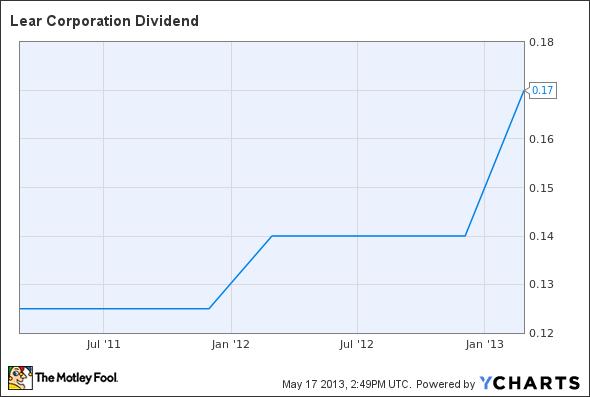 LEA Dividend Chart