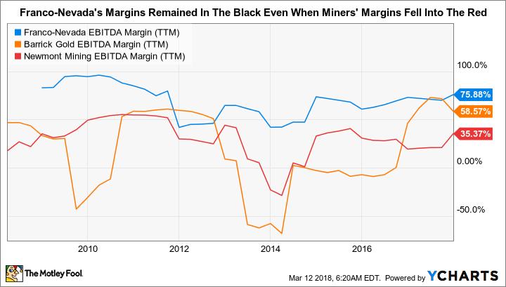 FNV EBITDA Margin (TTM) Chart