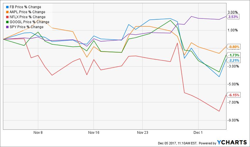 tax reform facebook apple netflix google stock drops fortune