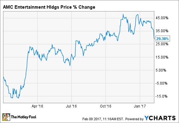 Amc Stock Chart Cogsima