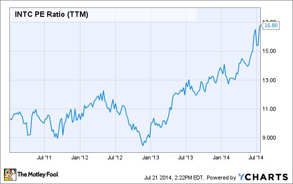 INTC P/E Ratio (TTM) Chart