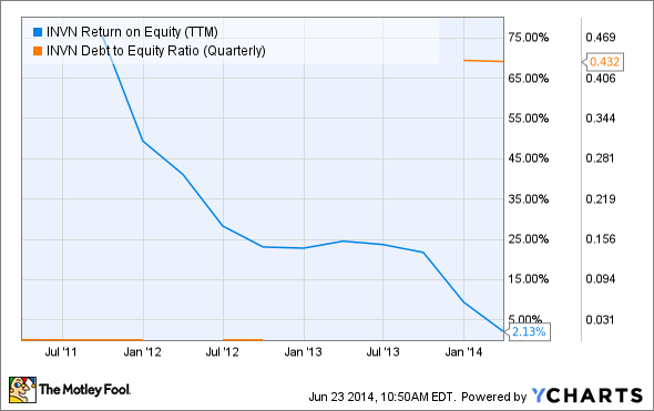 INVN Return on Equity (TTM) Chart