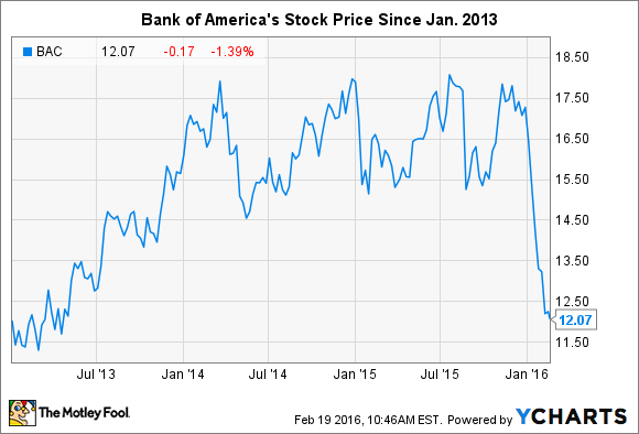 4 reasons to consider buying bank of america stock today the