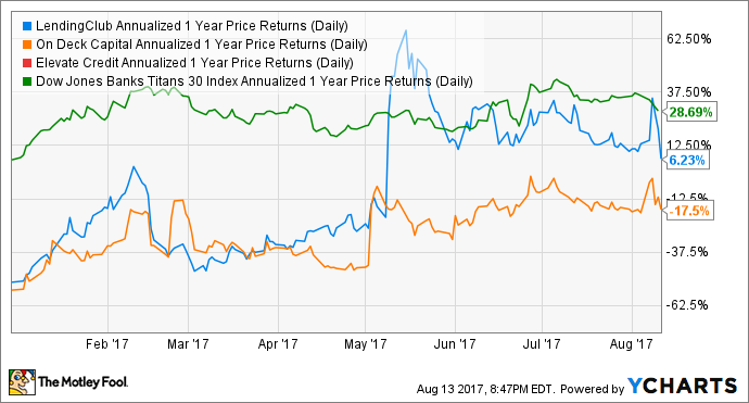 LC Annualized 1 Year Price Returns (Daily) Chart