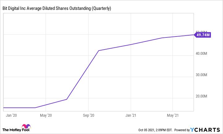 Graphique BTBT Moyenne des actions diluées en circulation (trimestrielle)