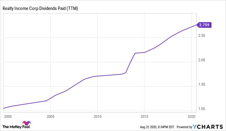 O Dividends Paid (TTM) Chart