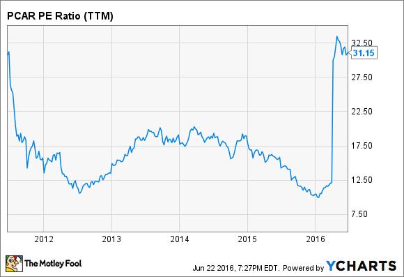 PCAR PE Ratio (TTM) Chart