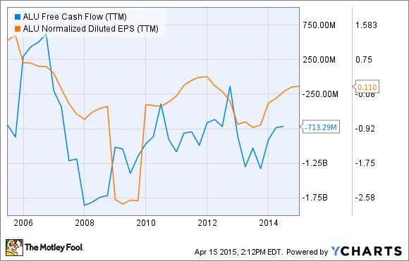 ALU Free Cash Flow (TTM) Chart