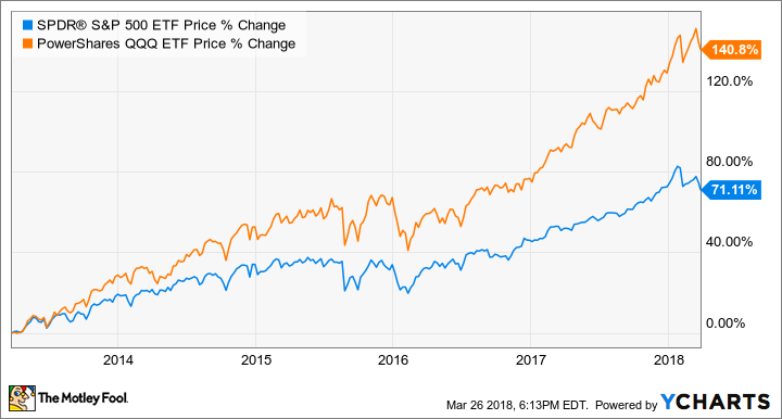 The Non-Techie's Guide to Investing in Tech Stocks -- The Motley Fool