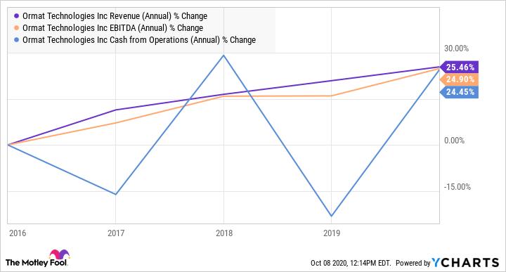 ORA Revenue (Annual) Chart
