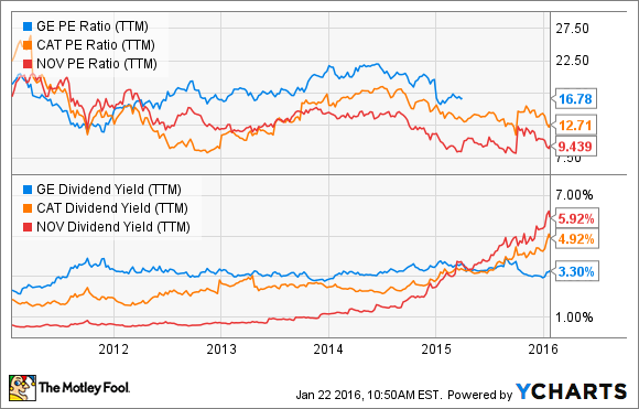 GE PE Ratio (TTM) Chart