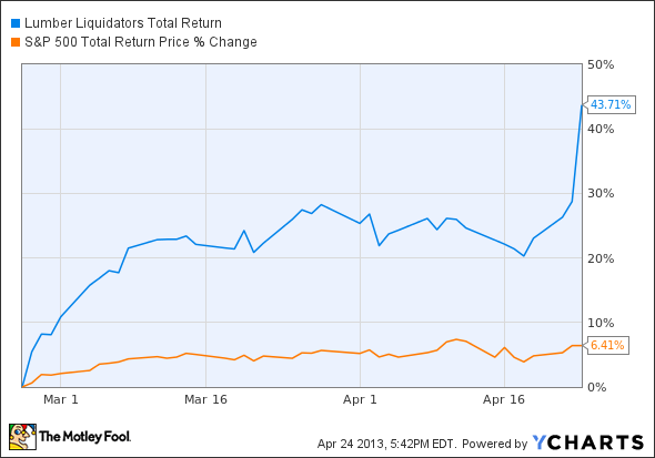 LL Total Return Price Chart
