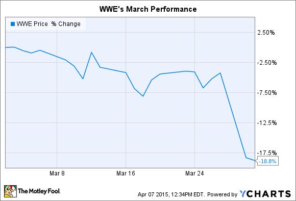 WWE Chart