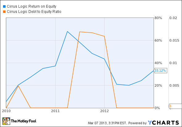 CRUS Return on Equity Chart