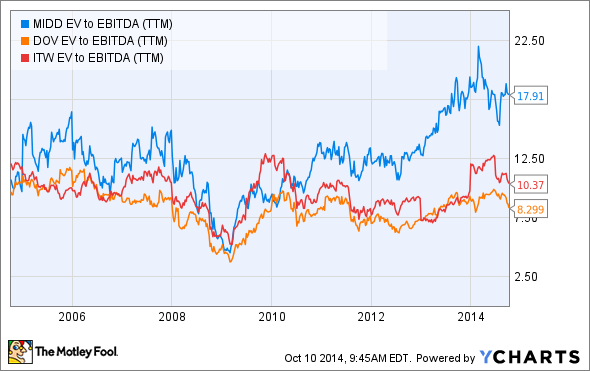 MIDD EV to EBITDA (TTM) Chart