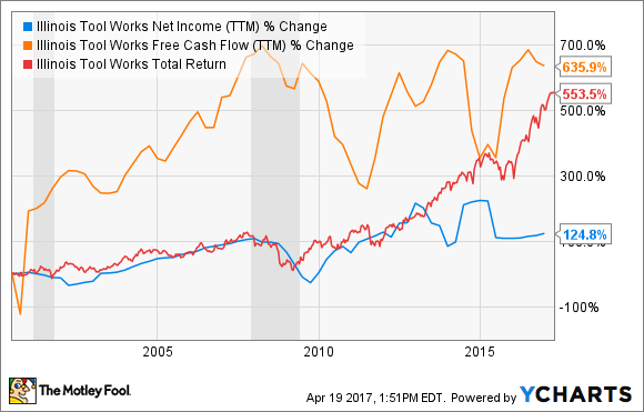 ITW Net Income (TTM) Chart