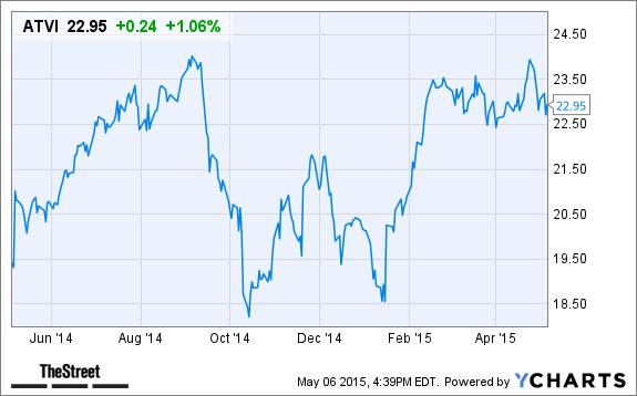 Activision Blizzard (ATVI) Stock Lower in Pre-Market Trading