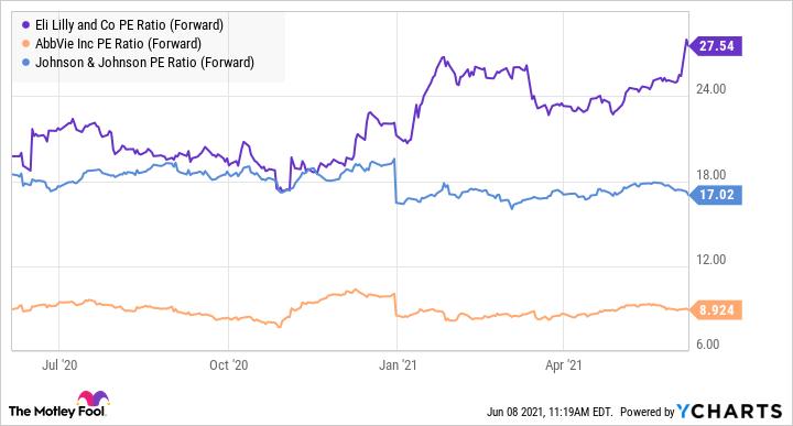 LLY PE Ratio (Forward) Chart
