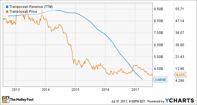 RIG Revenue (TTM) Chart