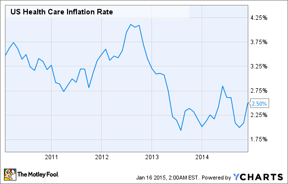 US Health Care Inflation Rate Chart