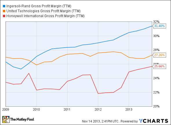 IR Gross Profit Margin (TTM) Chart