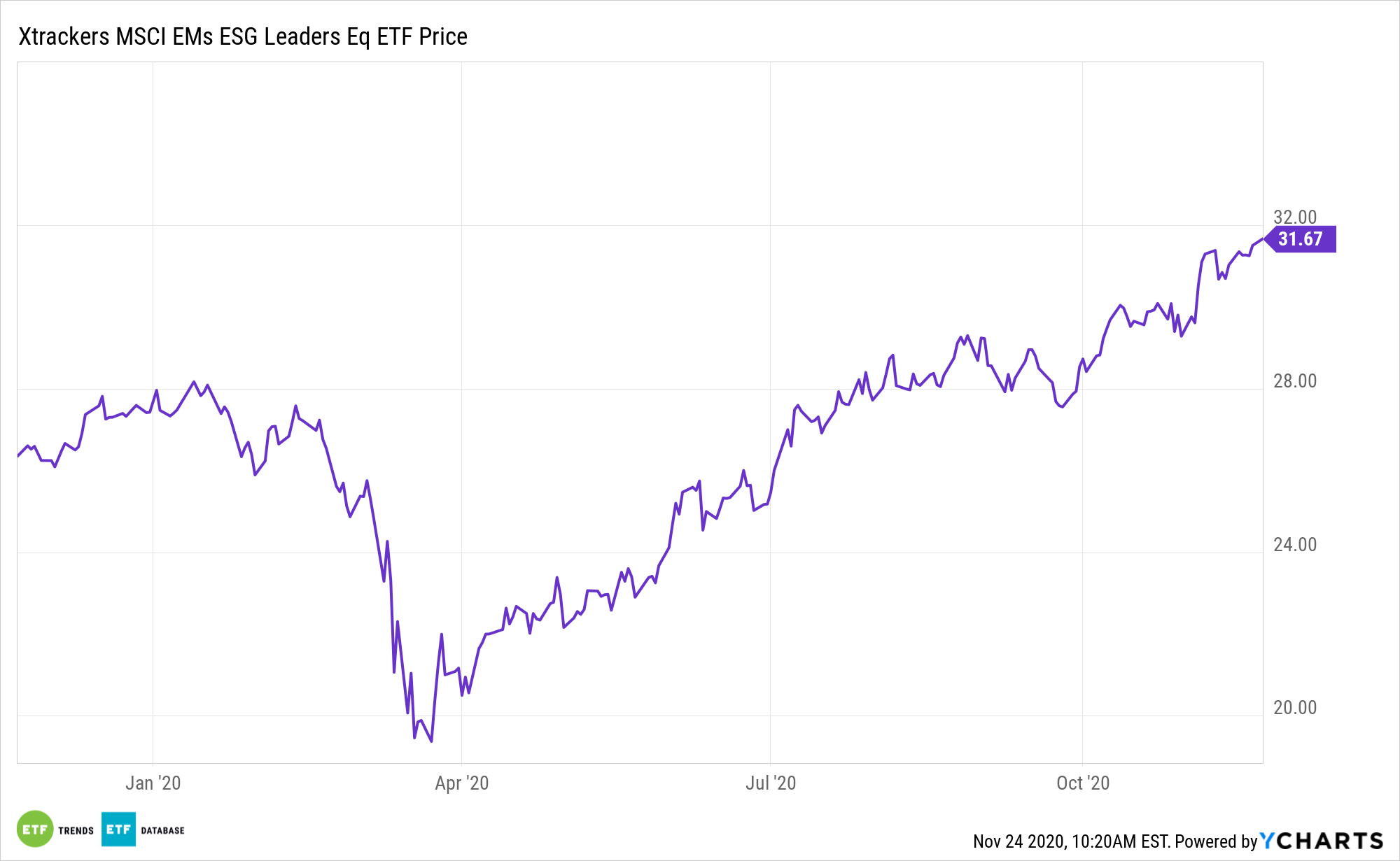 EMSG Chart