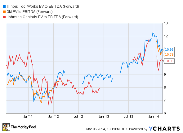 ITW EV to EBITDA (Forward) Chart