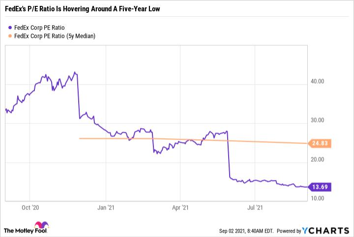 FDX PE Ratio Chart