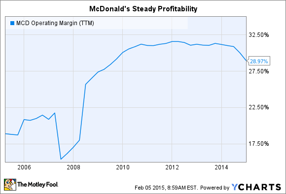 MCD Operating Margin (TTM) Chart