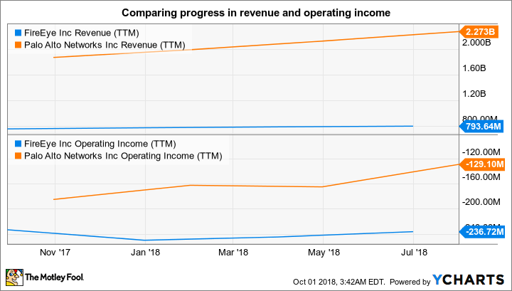 FEYE Revenue (TTM) Chart