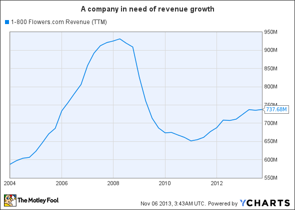 FLWS Revenue (TTM) Chart